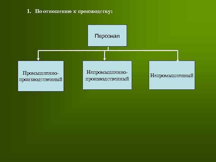 1. По отношению к производству: Персонал Промышленнопроизводственный Непромышленный