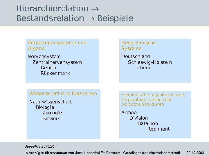 Hierarchierelation Bestandsrelation Beispiele Körperorgansysteme und Organe Geographische Systeme Nervensystem Zentralnervensystem Gehirn Rückenmark Deutschland Schleswig-Holstein