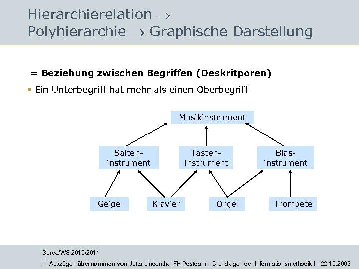 Hierarchierelation Polyhierarchie Graphische Darstellung = Beziehung zwischen Begriffen (Deskritporen) § Ein Unterbegriff hat mehr