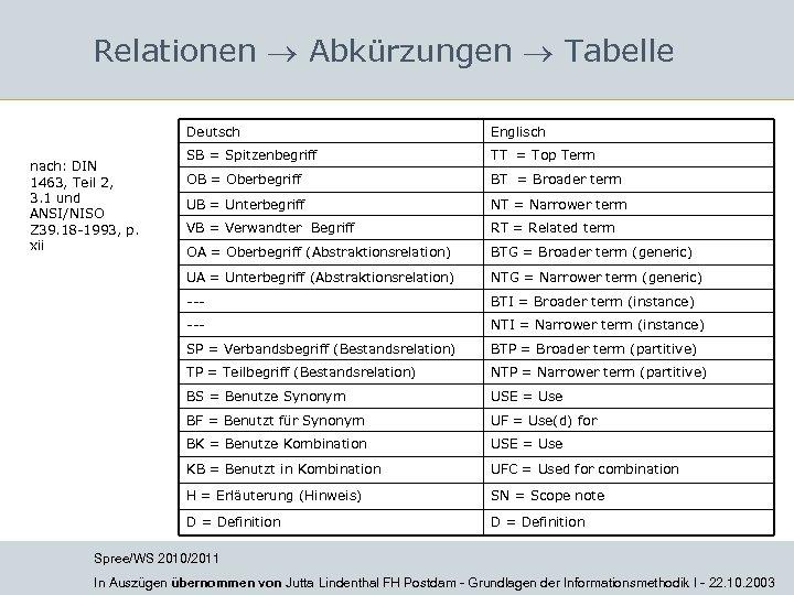 Relationen Abkürzungen Tabelle Deutsch SB = Spitzenbegriff TT = Top Term OB = Oberbegriff
