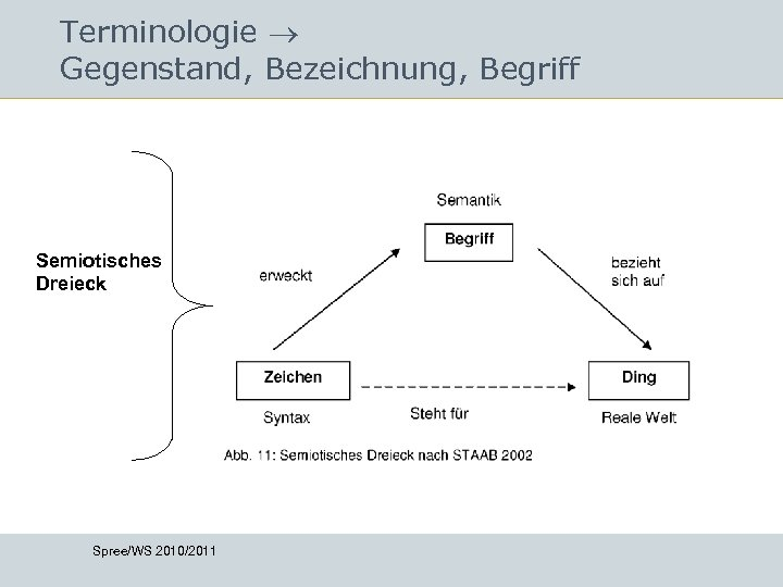 Terminologie Gegenstand, Bezeichnung, Begriff Semiotisches Dreieck Spree/WS 2010/2011