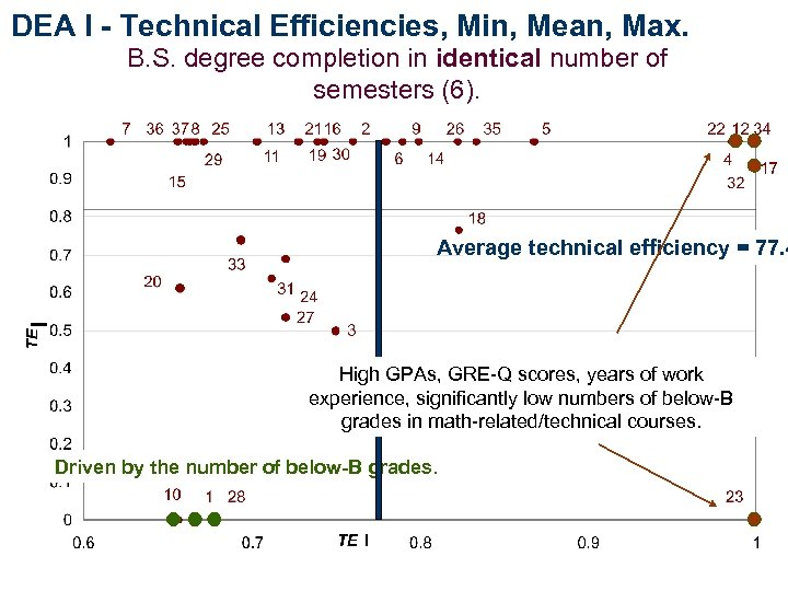 DEA I - Technical Efficiencies, Min, Mean, Max. B. S. degree completion in identical