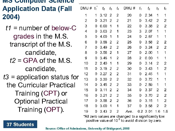 MS Computer Science Application Data (Fall 2004) t 1 = number of below-C grades