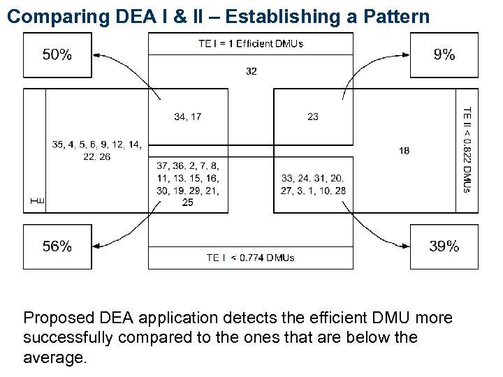 Comparing DEA I & II – Establishing a Pattern Proposed DEA application detects the