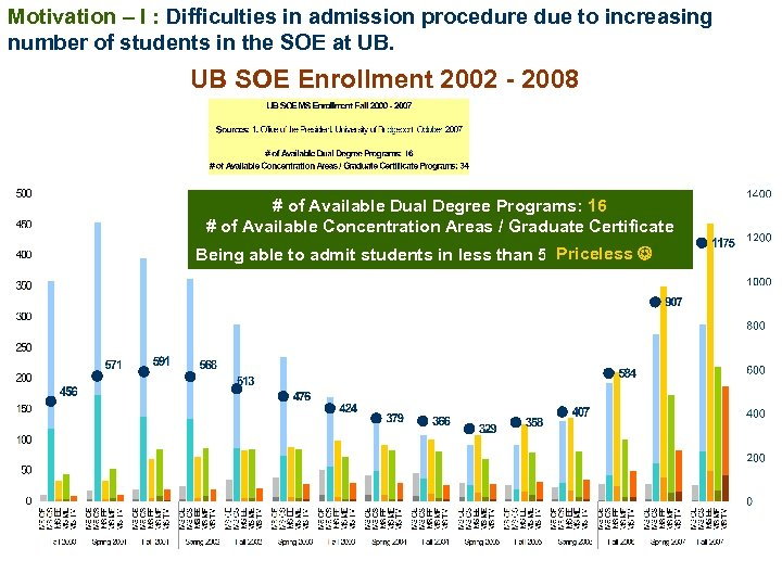 Motivation – I : Difficulties in admission procedure due to increasing number of students