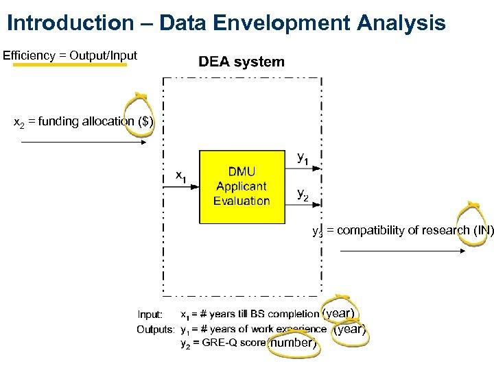 Introduction – Data Envelopment Analysis Efficiency = Output/Input x 2 = funding allocation ($)