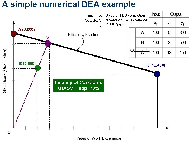 A simple numerical DEA example A (0, 800) B (2, 500) C (12, 450)