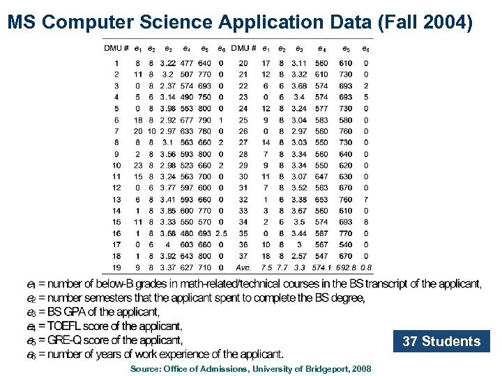 MS Computer Science Application Data (Fall 2004) 37 Students Source: Office of Admissions, University