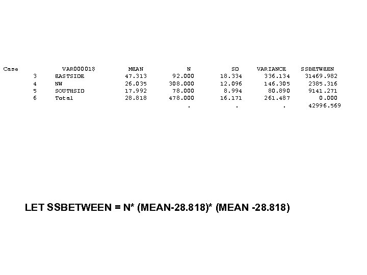 Case 3 4 5 6 VAR 00001$ EASTSIDE NW SOUTHSID Total MEAN 47. 313