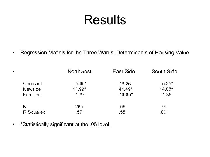 Results • Regression Models for the Three Wards: Determinants of Housing Value • Northwest