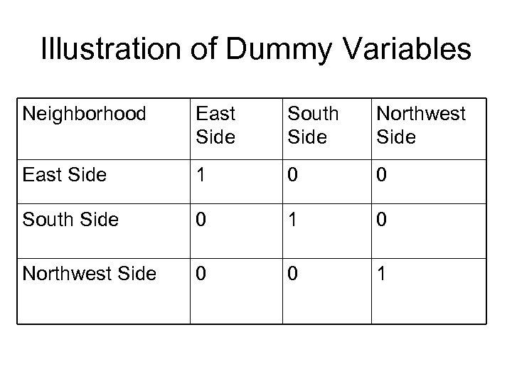 Illustration of Dummy Variables Neighborhood East Side South Side Northwest Side East Side 1