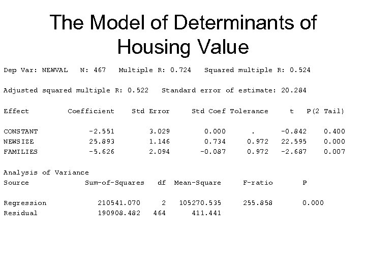 The Model of Determinants of Housing Value Dep Var: NEWVAL N: 467 Multiple R: