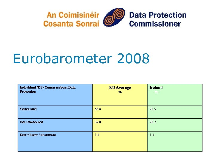 Eurobarometer 2008 Individual (DS) Concern about Data Protection EU Average Ireland % % Concerned