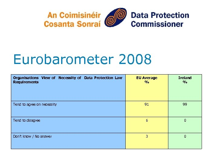 Eurobarometer 2008 Organisations View of Necessity of Data Protection Law Requirements EU Average %