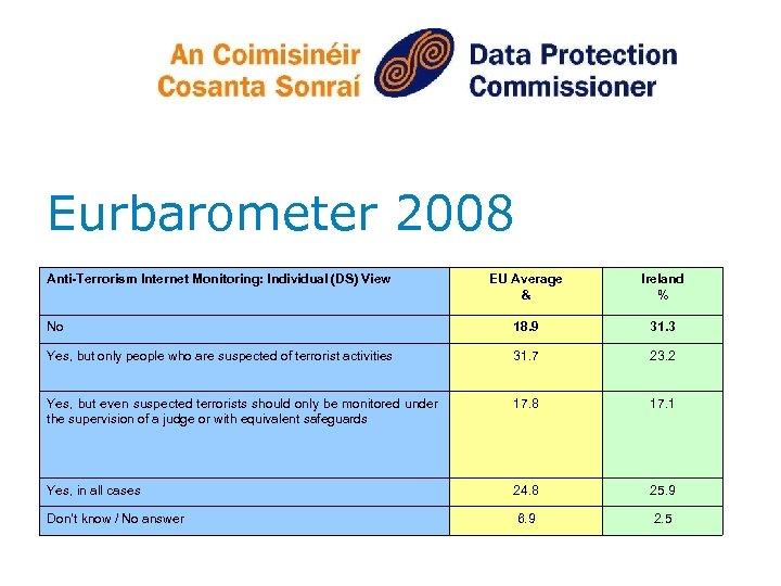 Eurbarometer 2008 Anti-Terrorism Internet Monitoring: Individual (DS) View EU Average & Ireland % No
