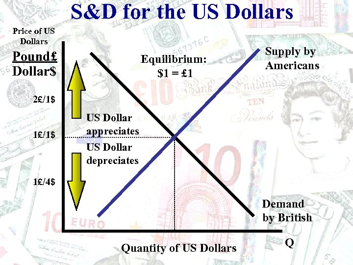 S&D for the US Dollars Price of US Dollars Pound£ Dollar$ Equilibrium: $1 =
