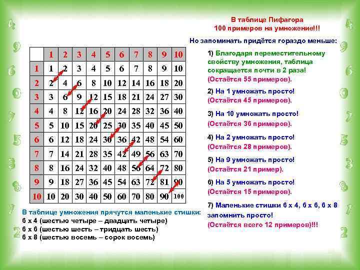 В таблице Пифагора 100 примеров на умножение!!! Но запоминать придётся гораздо меньше: 1 2