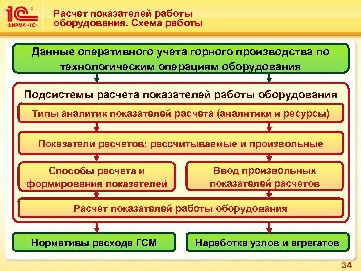 Расчет показателей работы оборудования. Схема работы Данные оперативного учета горного производства по технологическим операциям