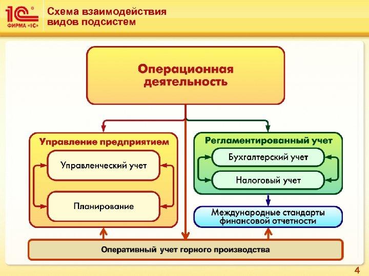 Схема взаимодействия видов подсистем 4