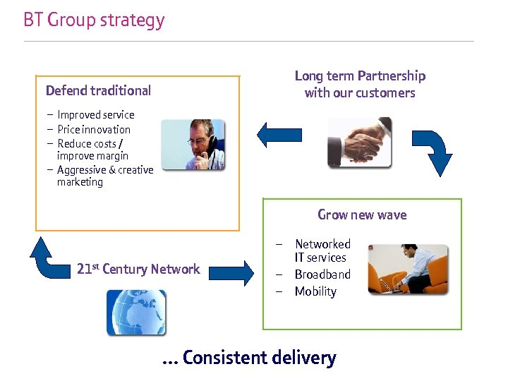 BT Group strategy Long term Partnership with our customers Defend traditional – Improved service