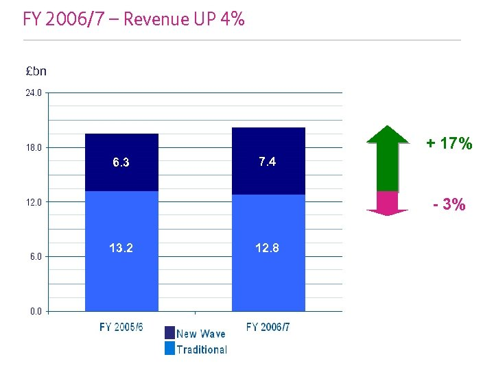 FY 2006/7 – Revenue UP 4% £bn + 17% 6. 3 7. 4 -