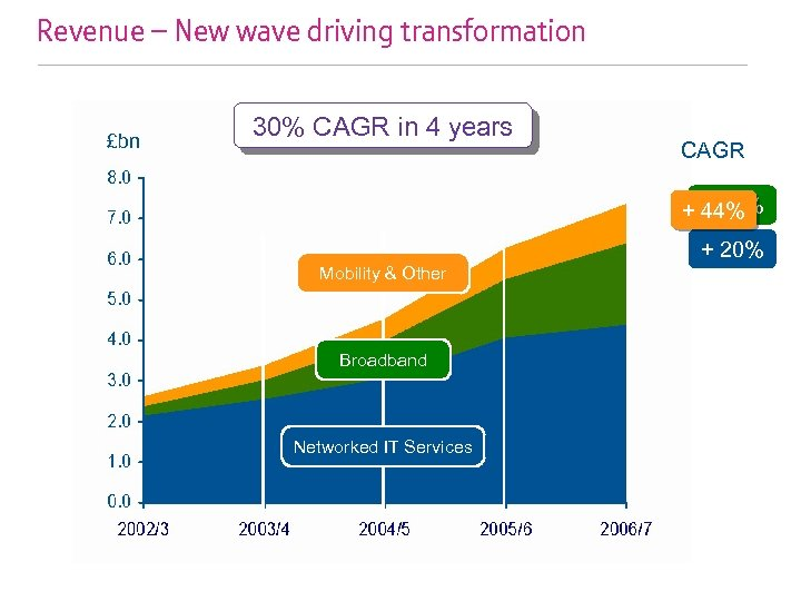 Revenue – New wave driving transformation £bn 30% CAGR in 4 years CAGR +