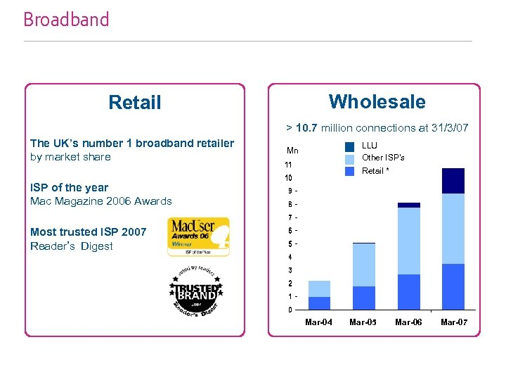 Broadband Wholesale Retail > 10. 7 million connections at 31/3/07 The UK's number 1