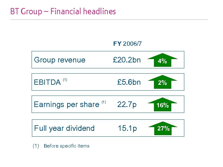 BT Group – Financial headlines FY 2006/7 Group revenue EBITDA £ 20. 2 bn