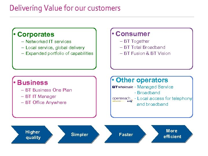 Delivering Value for our customers • Consumer • Corporates – Networked IT services –