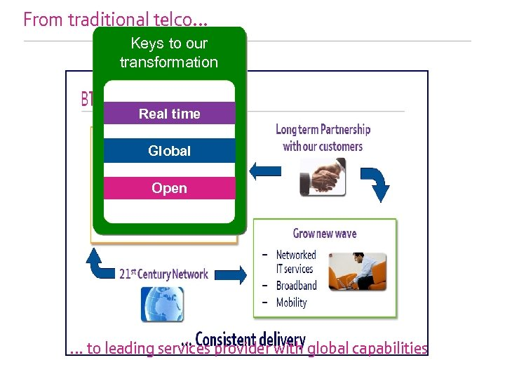 From traditional telco… Keys to our transformation Real time Global Open … to leading