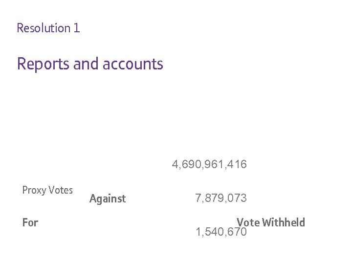 Resolution 1 Reports and accounts 4, 690, 961, 416 Proxy Votes For Against 7,