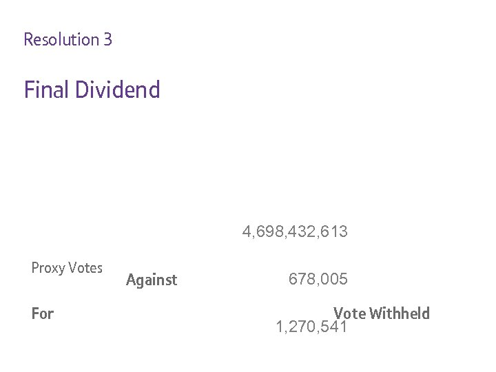 Resolution 3 Final Dividend 4, 698, 432, 613 Proxy Votes For Against 678, 005
