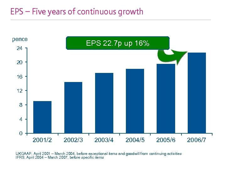 EPS – Five years of continuous growth pence EPS 22. 7 p up 16%
