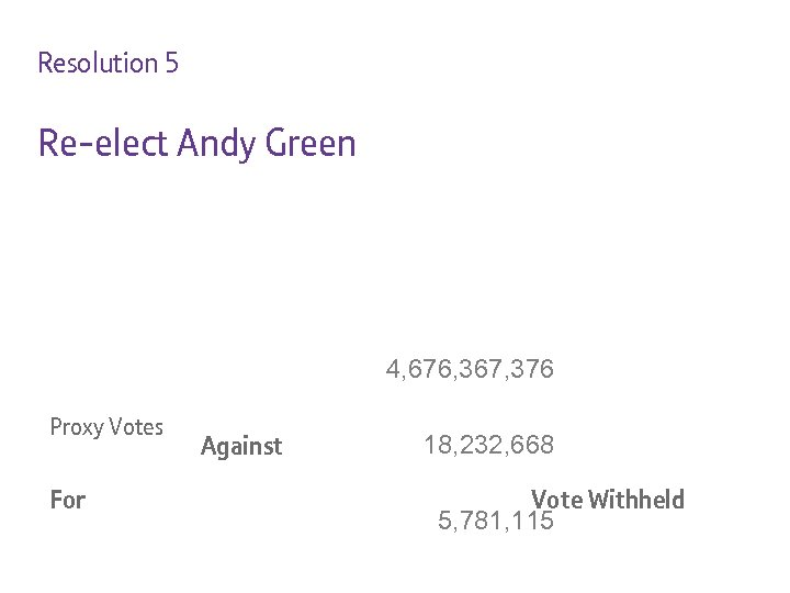 Resolution 5 Re-elect Andy Green 4, 676, 367, 376 Proxy Votes For Against 18,