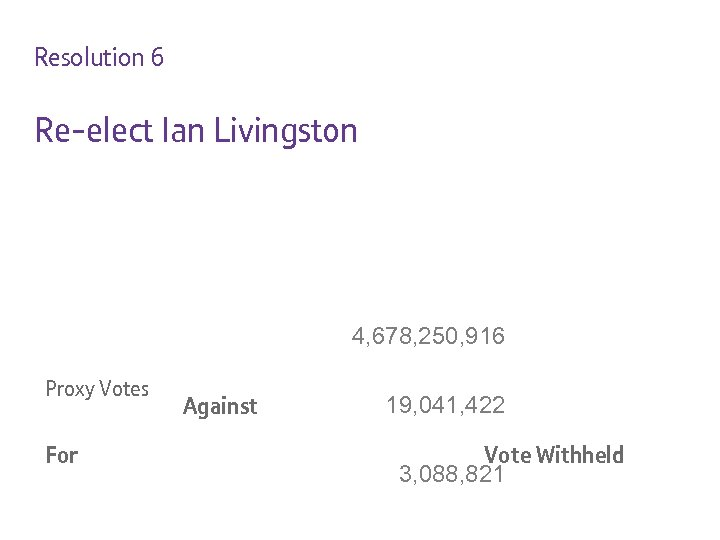Resolution 6 Re-elect Ian Livingston 4, 678, 250, 916 Proxy Votes For Against 19,