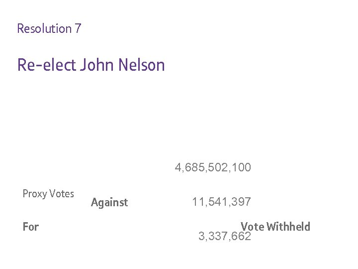 Resolution 7 Re-elect John Nelson 4, 685, 502, 100 Proxy Votes For Against 11,