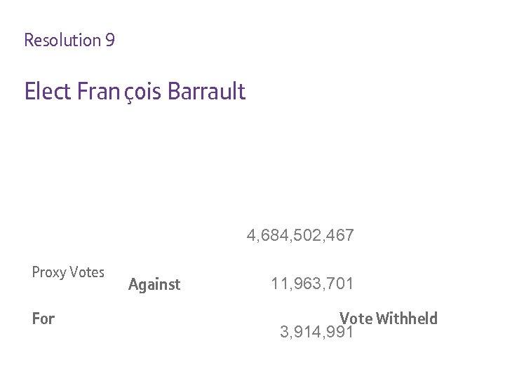Resolution 9 Elect Fran çois Barrault 4, 684, 502, 467 Proxy Votes For Against