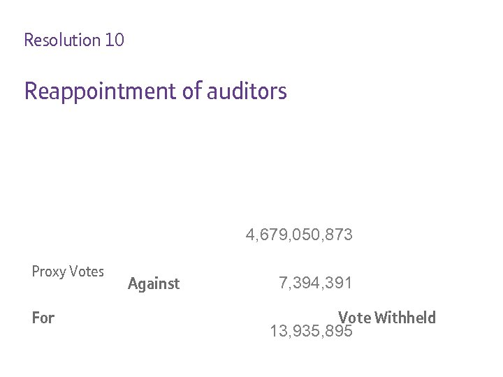 Resolution 10 Reappointment of auditors 4, 679, 050, 873 Proxy Votes For Against 7,