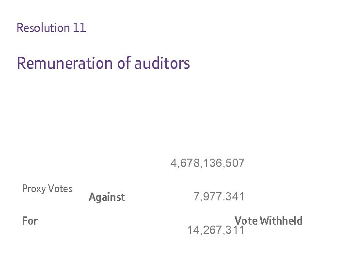 Resolution 11 Remuneration of auditors 4, 678, 136, 507 Proxy Votes For Against 7,