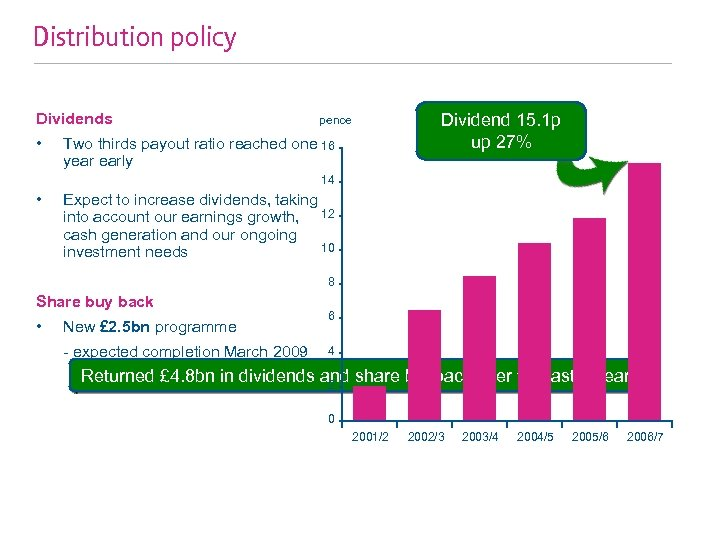 Distribution policy Dividends • Dividend 15. 1 p up 27% pence Two thirds payout