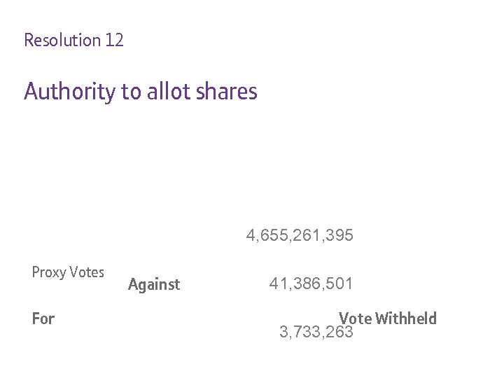 Resolution 12 Authority to allot shares 4, 655, 261, 395 Proxy Votes For Against