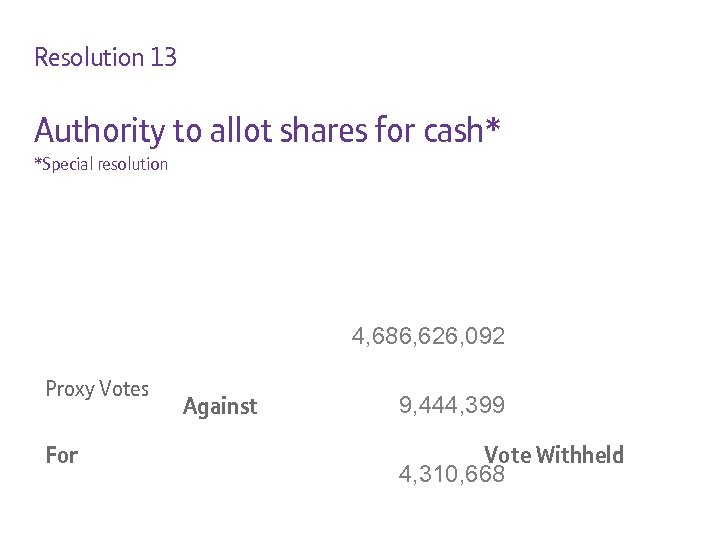 Resolution 13 Authority to allot shares for cash* *Special resolution 4, 686, 626, 092