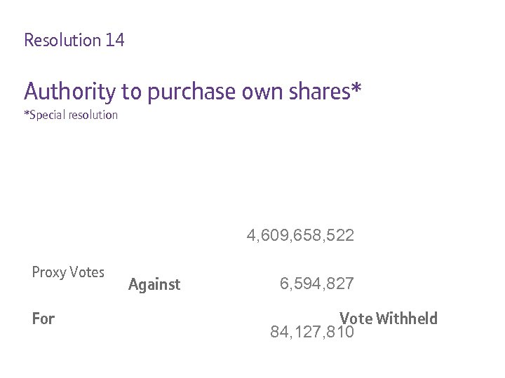 Resolution 14 Authority to purchase own shares* *Special resolution 4, 609, 658, 522 Proxy