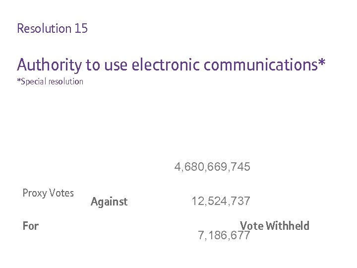 Resolution 15 Authority to use electronic communications* *Special resolution 4, 680, 669, 745 Proxy
