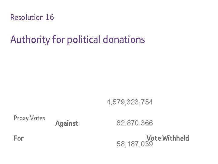 Resolution 16 Authority for political donations 4, 579, 323, 754 Proxy Votes For Against