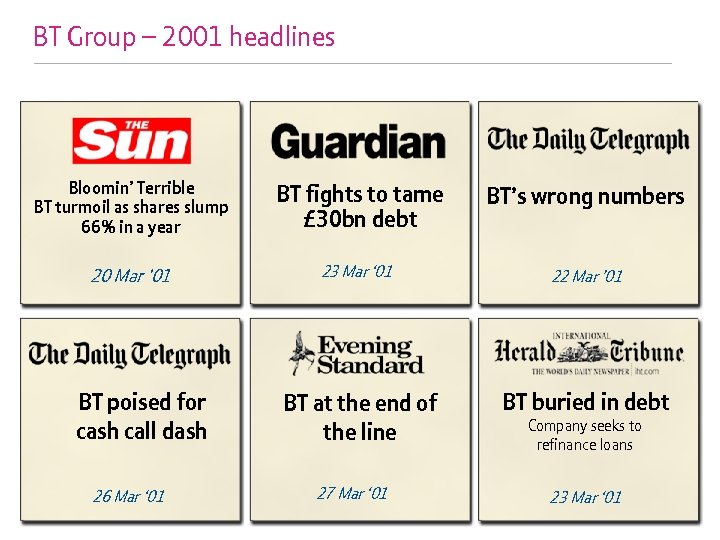 BT Group – 2001 headlines Bloomin' Terrible BT turmoil as shares slump 66% in