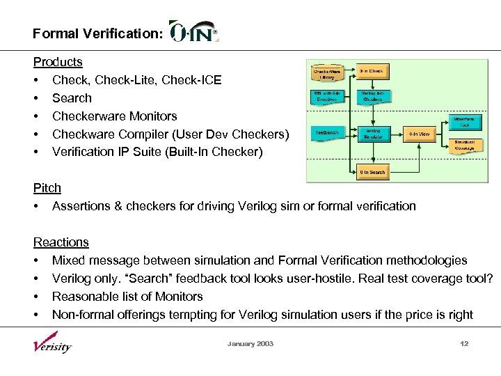 Formal Verification: Products • Check, Check-Lite, Check-ICE • Search • Checkerware Monitors • Checkware