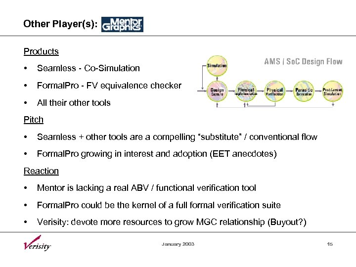 Other Player(s): Products • Seamless - Co-Simulation • Formal. Pro - FV equivalence checker