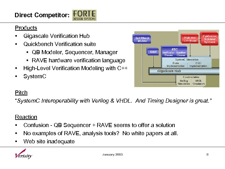 Direct Competitor: Products • Gigascale Verification Hub • Quickbench Verification suite • QB Modeler,