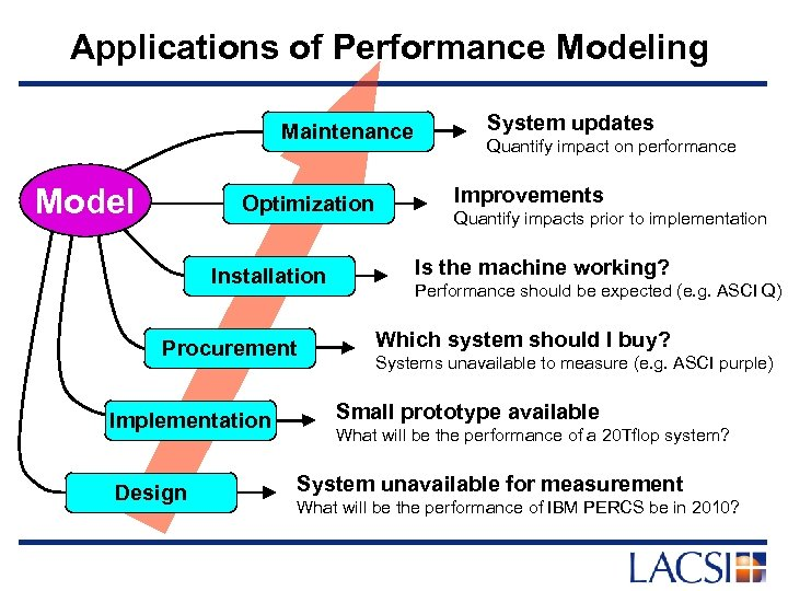 Applications of Performance Modeling Maintenance Model Optimization Installation Procurement Implementation Design System updates Quantify